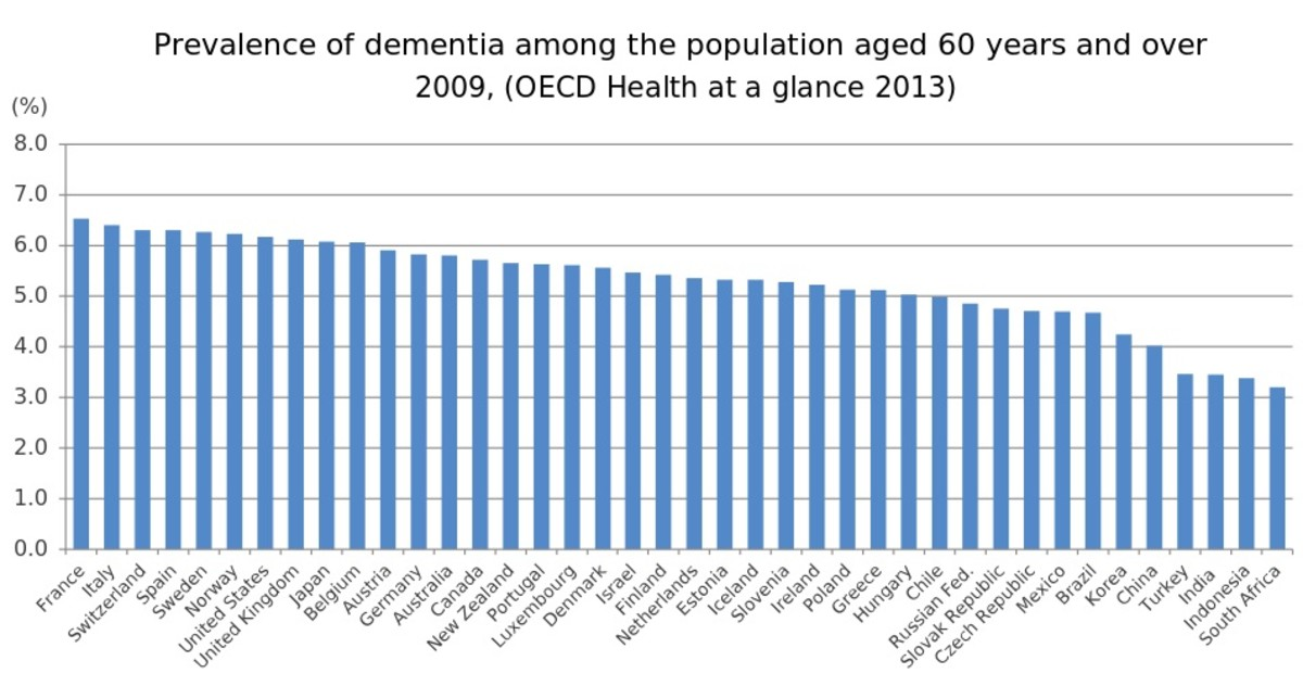 Dementia is on the rise in nearly every country. In the U.S., about 6% of the population over the age of 60 suffers from some form of dementia.