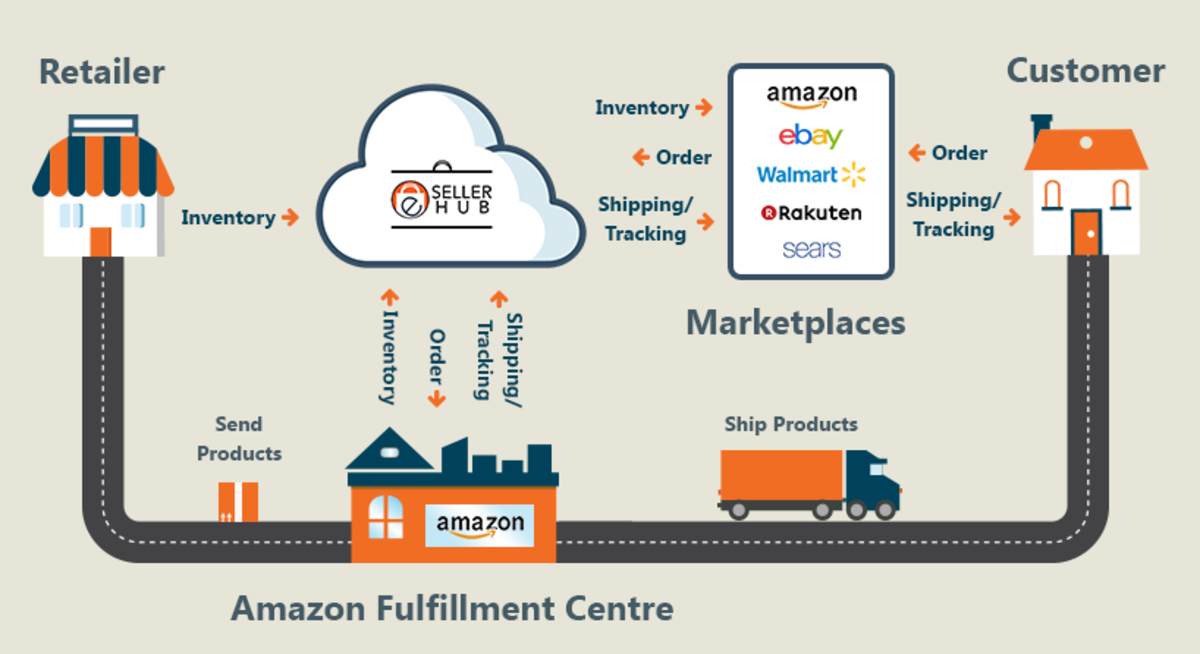 Amazon Revolutionized Order Fulfillment But You Haven't Seen Nothing Yet