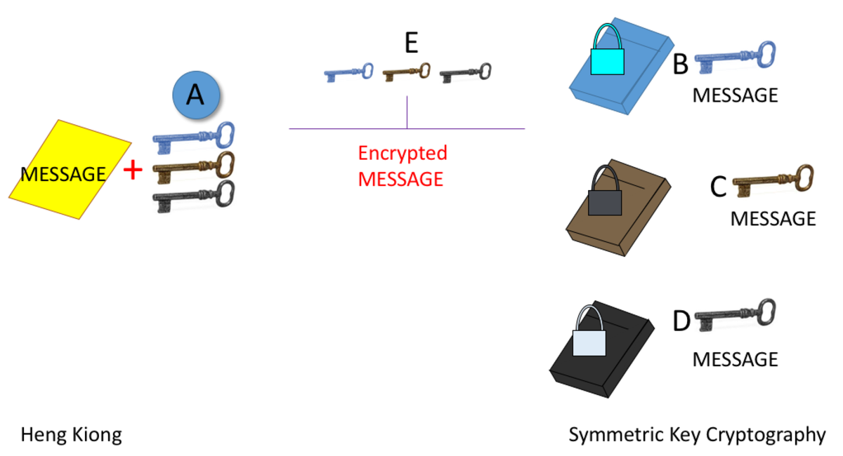 Explanation of symmetric key cryptography using physical keys and locks.