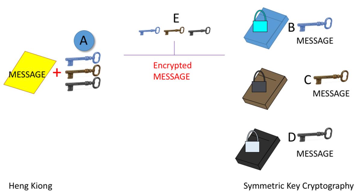 Unblocking the Blockchain: Public-Key Cryptography