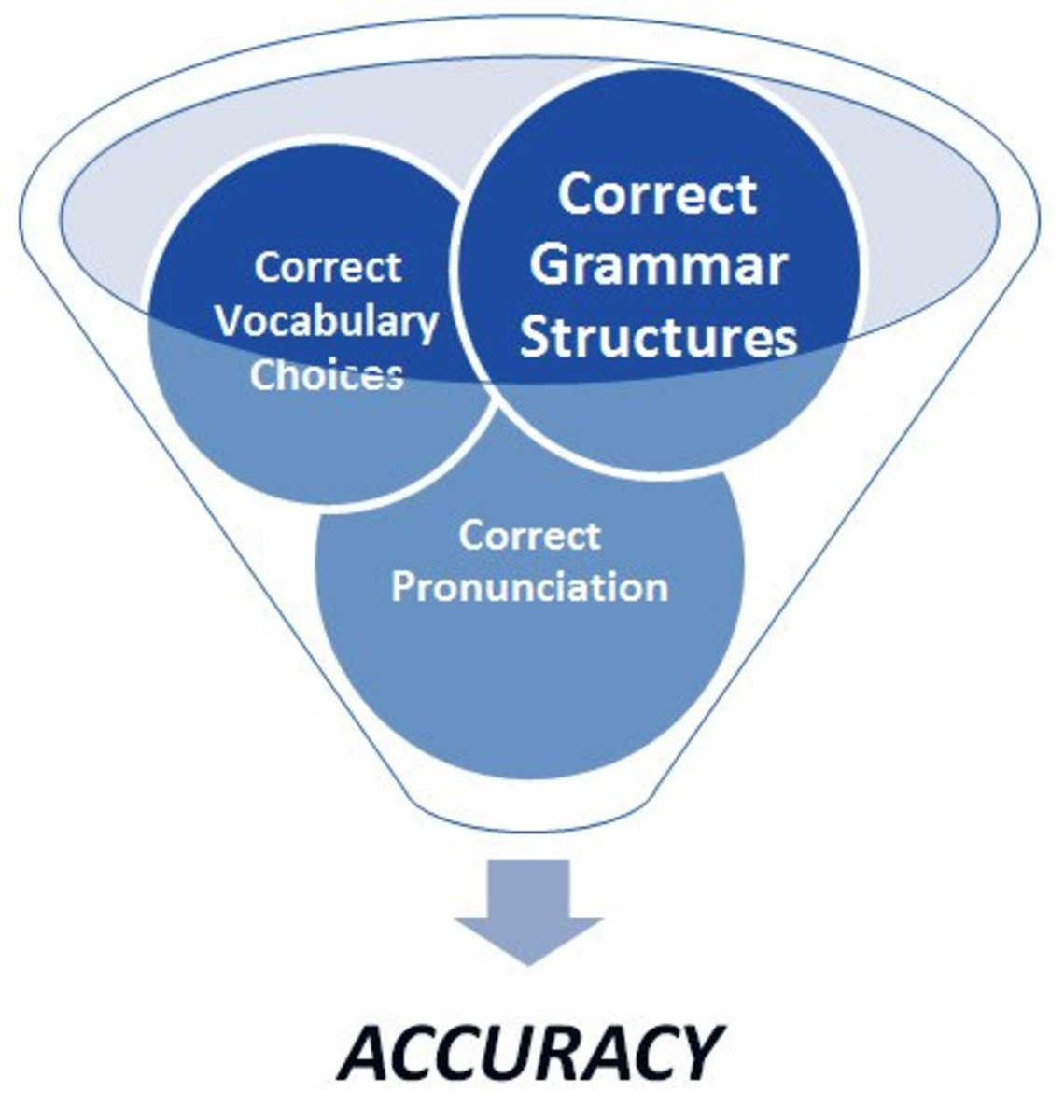 What is Meant by Accuracy, Fluency and Complexity in Relation to Second Language Learner Acquisition?