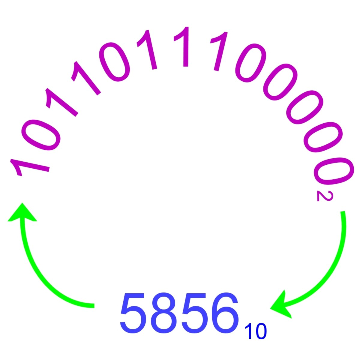 Binary number and its decimal equivalent.