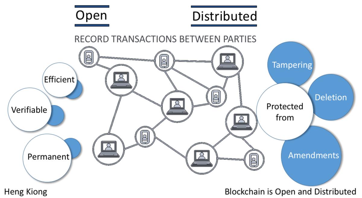Unblocking the Blockchain: Digital Signatures