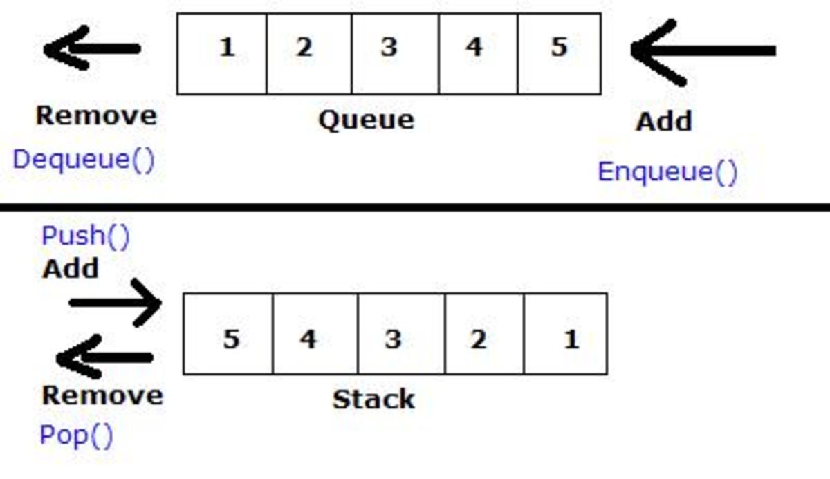 Stack and Queue