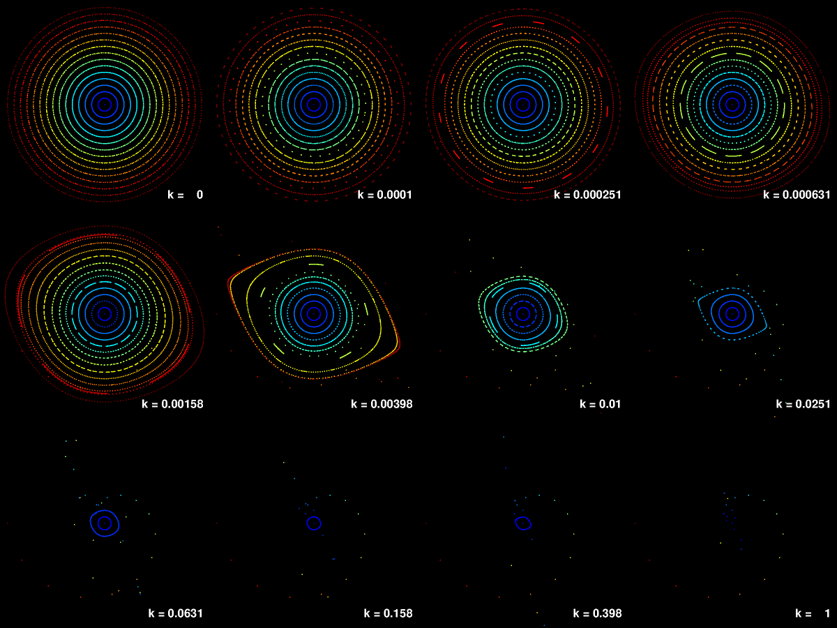 What Are Phase Portaits and Phase Space in Chaos Theory?