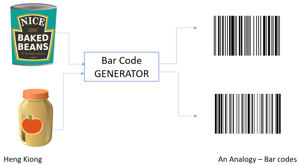 Bar codes - Analogy of Hashing