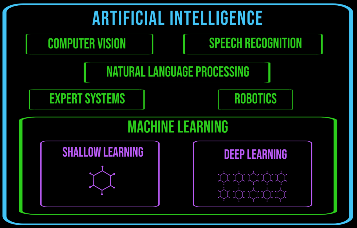Machine learning is a subfield of artificial intelligence.
