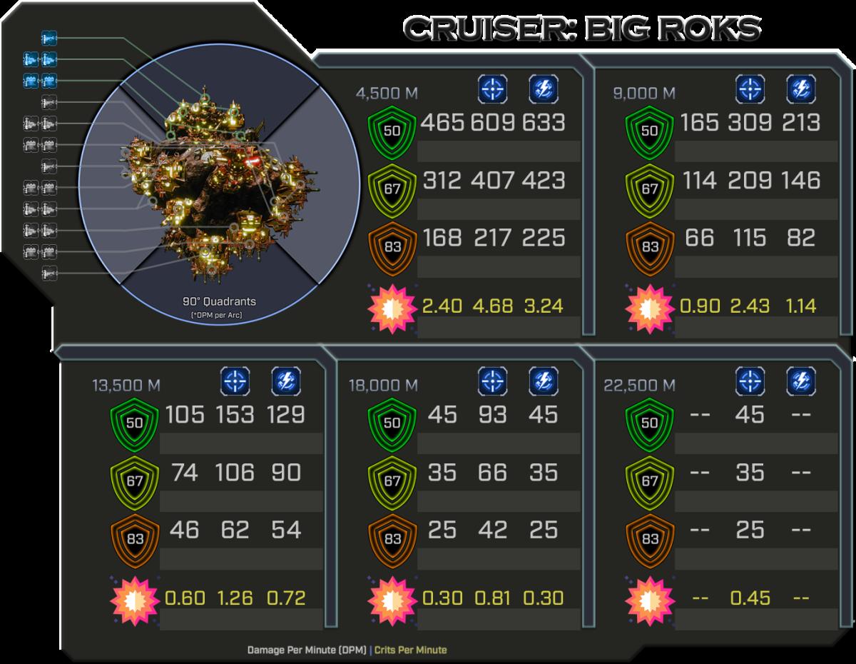 Big Roks - Weapon Damage Profile (Quadrants)