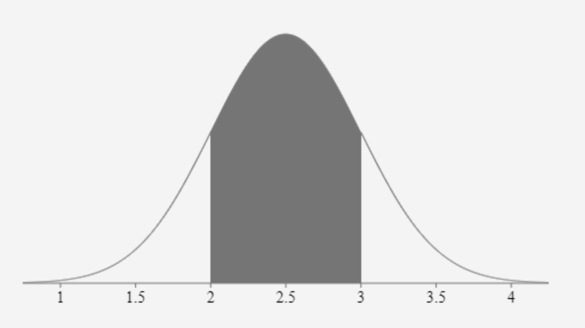 A normal distribution is also known as Gaussian, Gauss or the Laplace–Gauss distribution. The above distribution shows a selected center area.