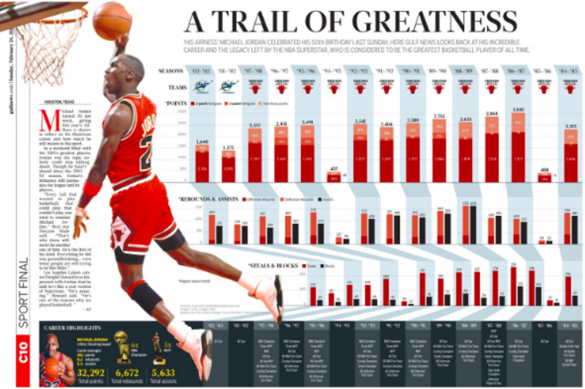 Michael Jordan Stats That Prove His Greatness