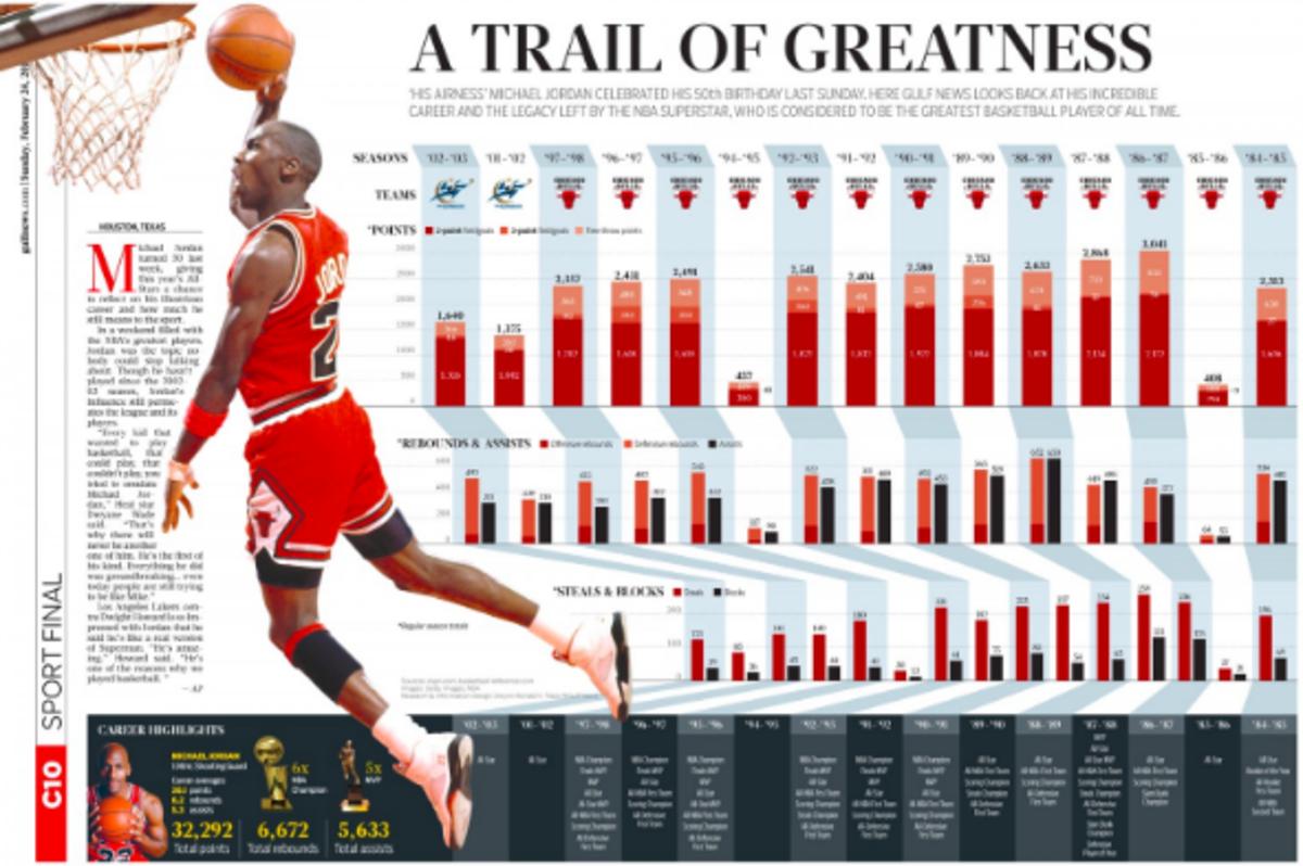 f8edf883bd89 Michael Jordan Stats That Prove His Greatness