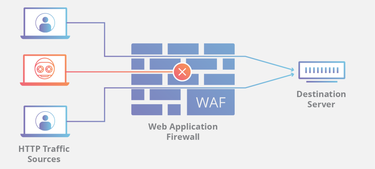 Cloudflare's Web Application Firewall (WAF) provides an additional layer of security for your websites.