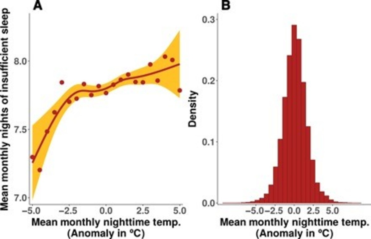 Human sleep is highly regulated by temperature.
