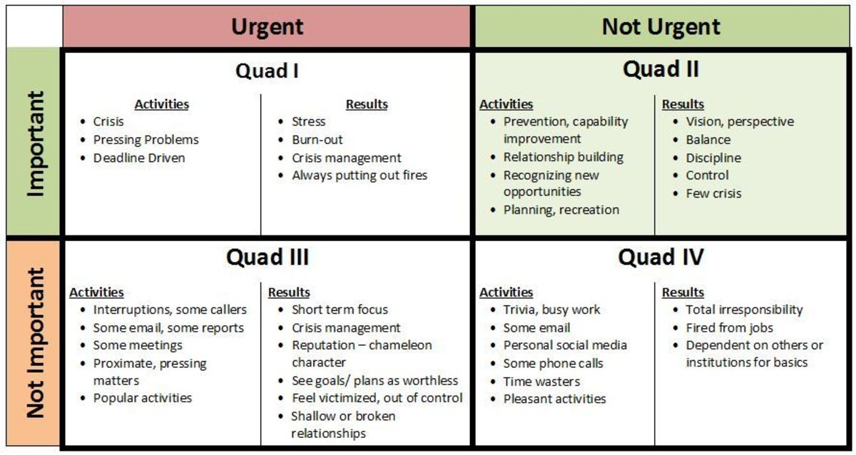 "From ""The Seven Habits of Highly Effective People"" by Stephen Covey - The Four Quadrants"
