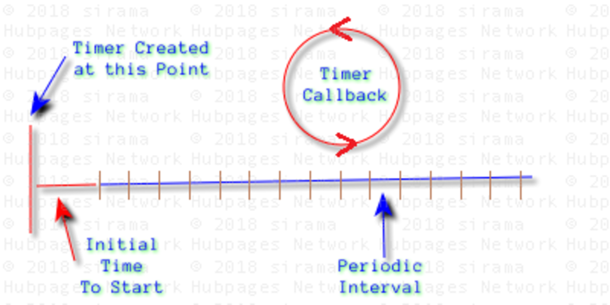 System Threading Timer in C# Explained With Examples | Owlcation