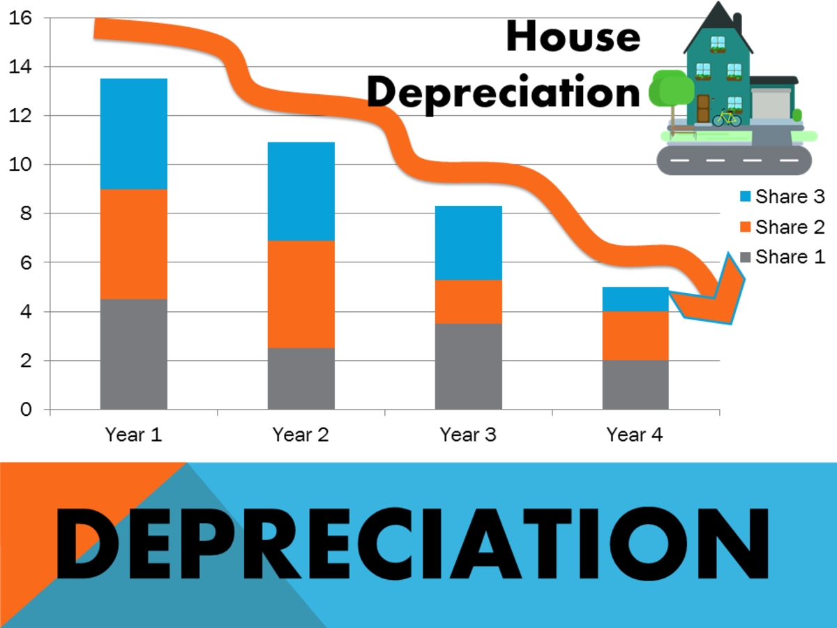 Types of Depreciation Methods: Formulas, Problems, and Solutions