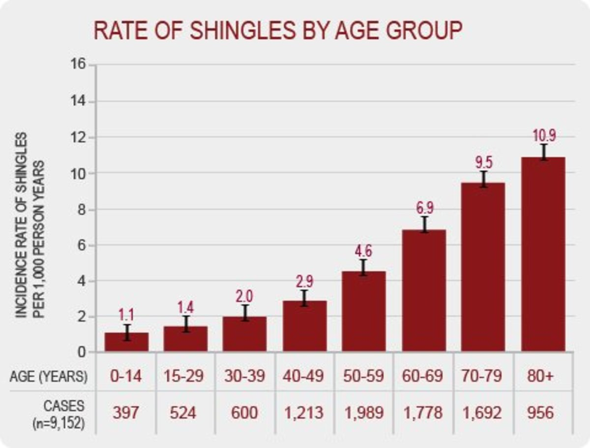More information can be found at this website: http://www.shinglesinfo.com/risk-factors.html