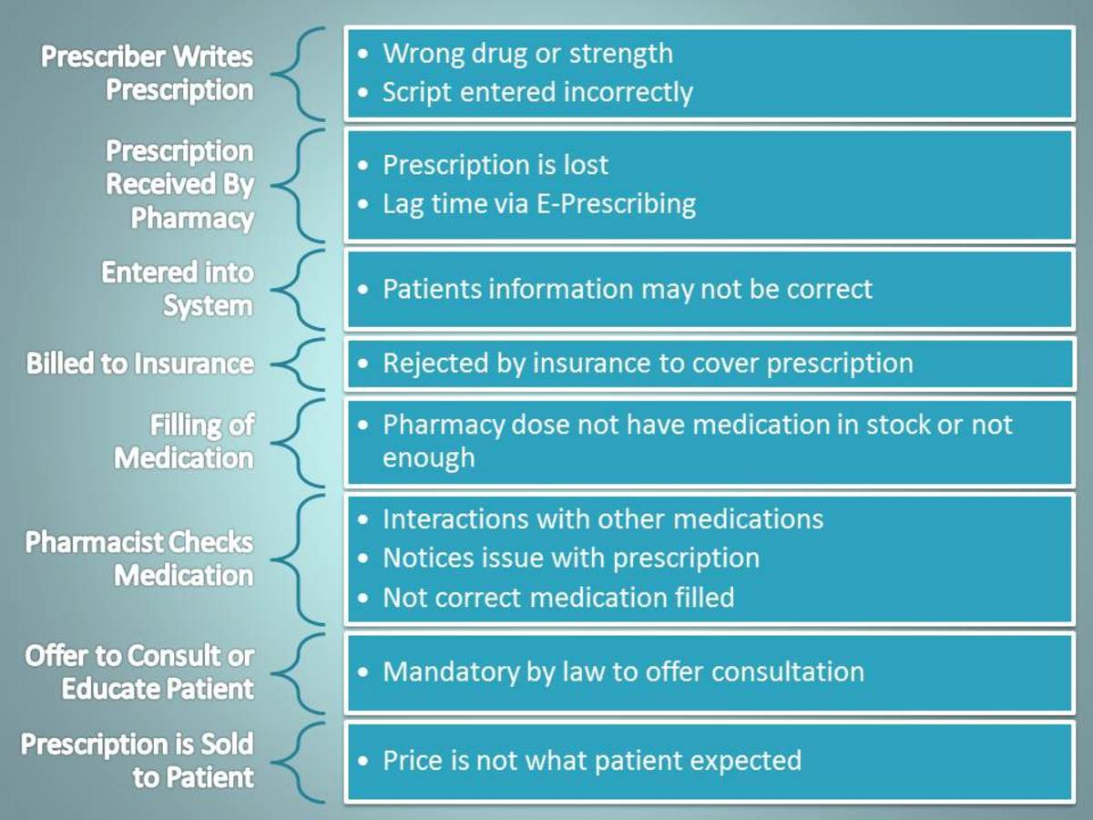Examples of where in the process of filling medications there may be delays