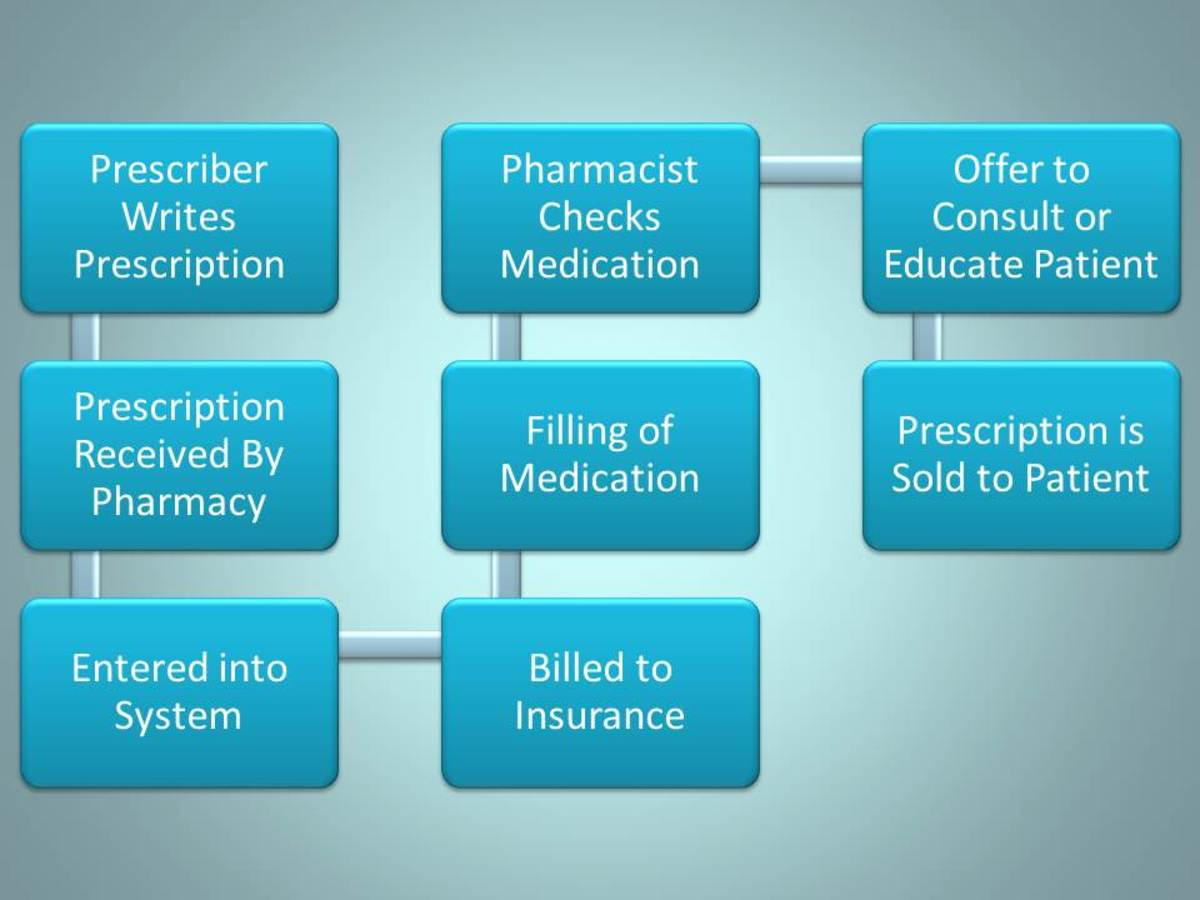 Flow diagram demonstrating how a pharmacy approaches the filling of medications in a community setting