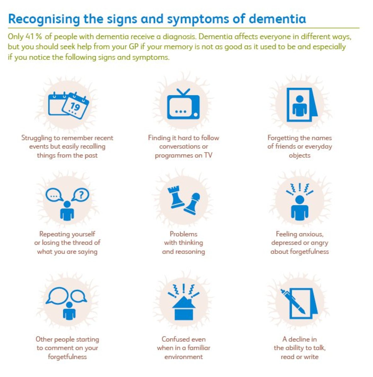 Common symptoms and Signs- a Reminder