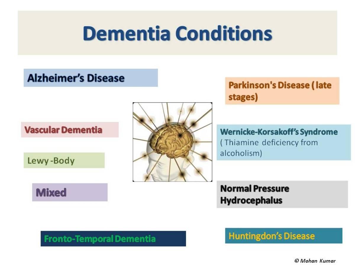 Various conditions causing Dementia