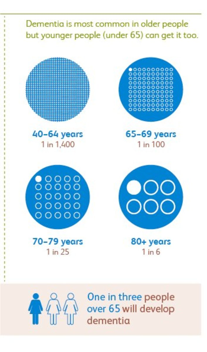 Prevalence according to age