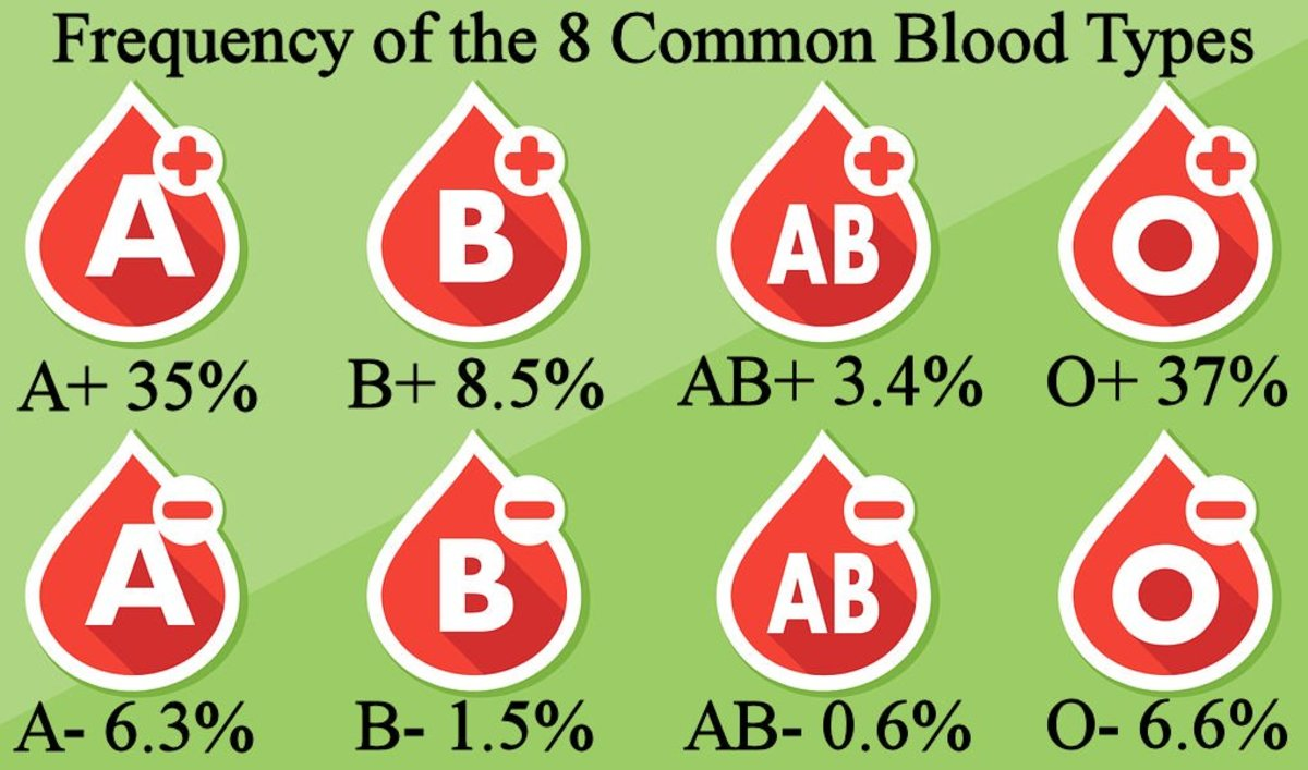 Average estimate of blood type distribution of the 8 common blood types