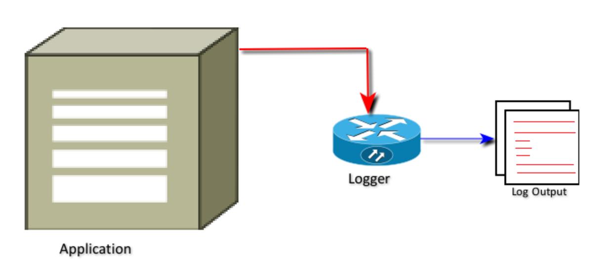 Default Logging of Java