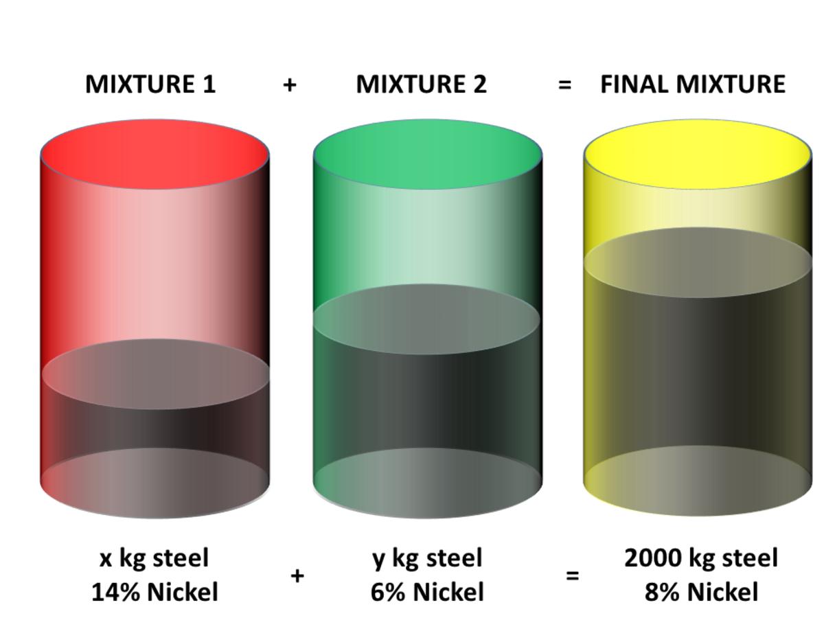 Mixture Problems in Algebra: Mixture of Steel and Nickel