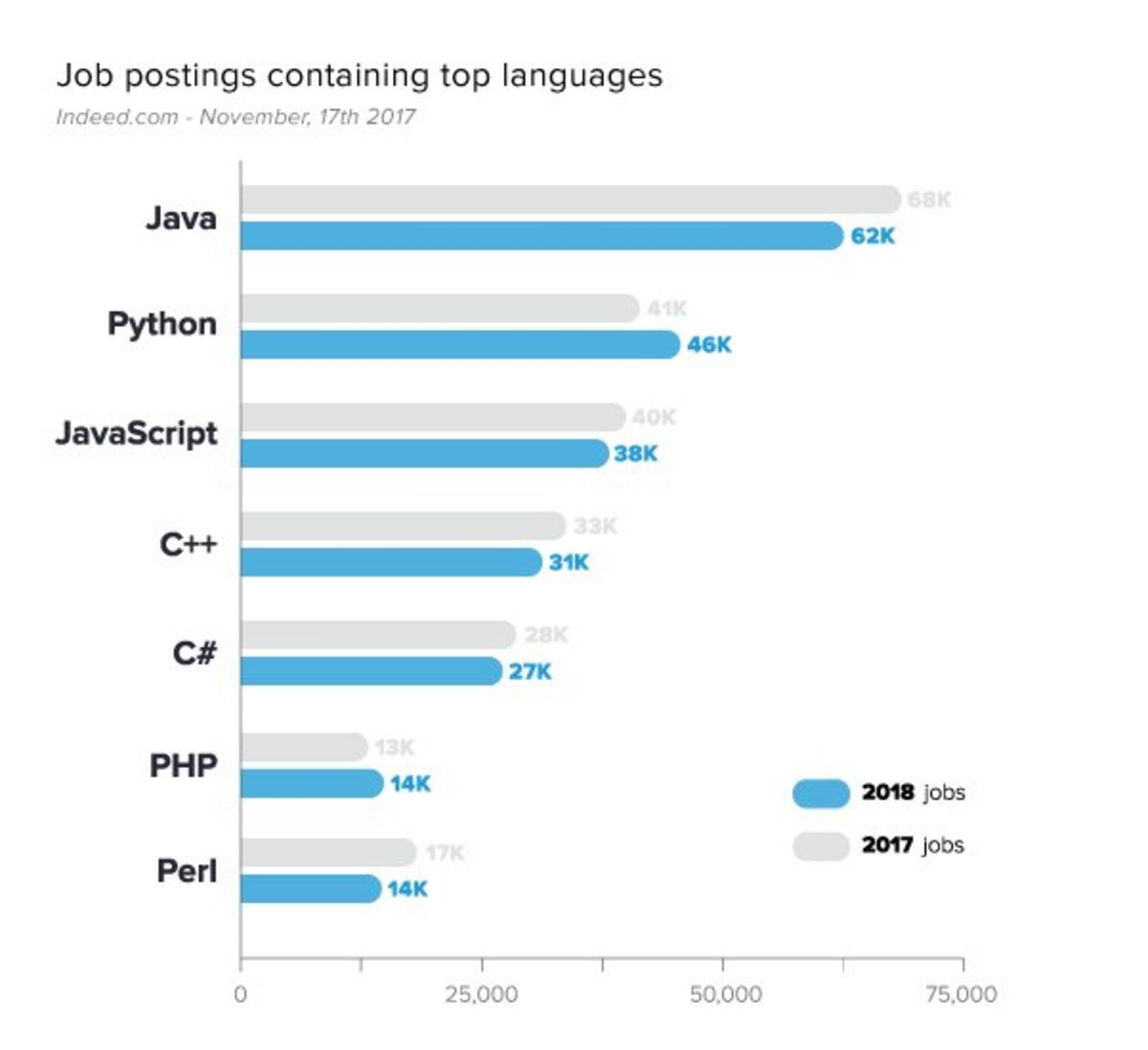 The Best Programming Languages to Learn in 2018