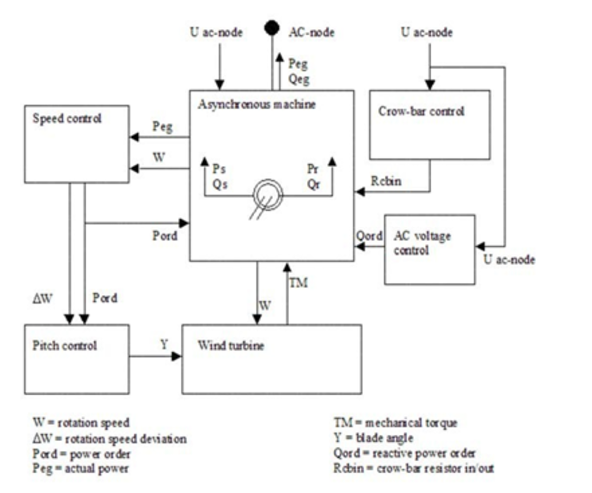 Figure 1. Block diagram of the DFIG model