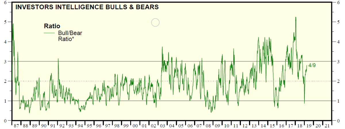 The Investor Intelligence Bull/Bear Ratio stock market sentiment indicator from 1987 to the beginning of April 2019. Readings above 3 often coincided with market tops, while readings below 1 were indicating it was time to buy stocks.