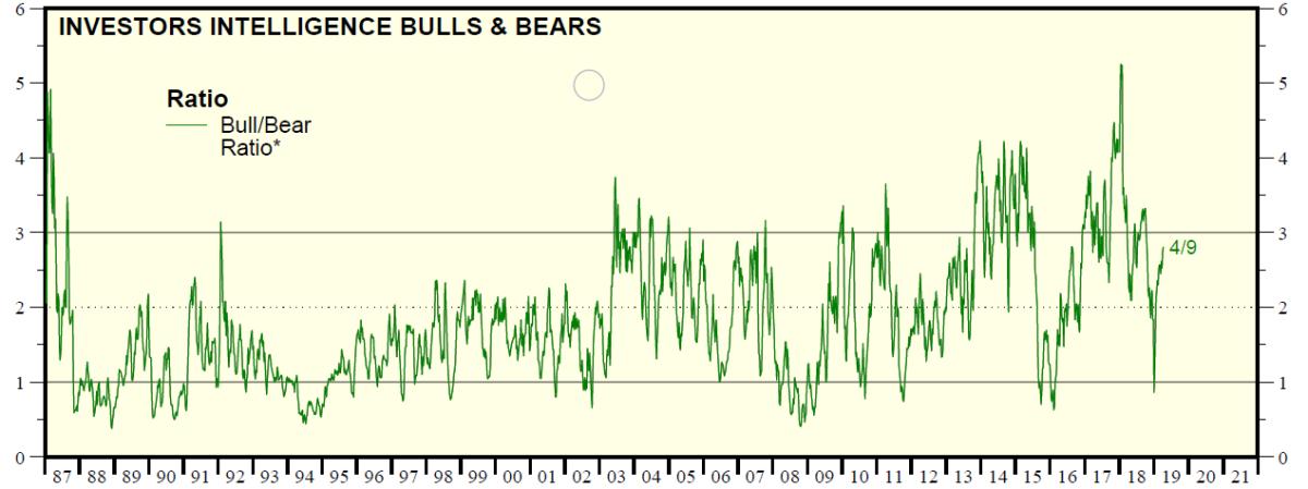 Predicting the Direction of Stock Market Using Bull/Bear Ratio Sentiment Indicator