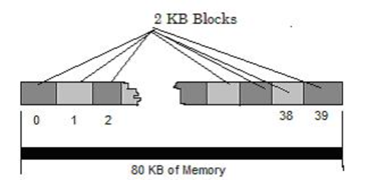 Blocks of Memory