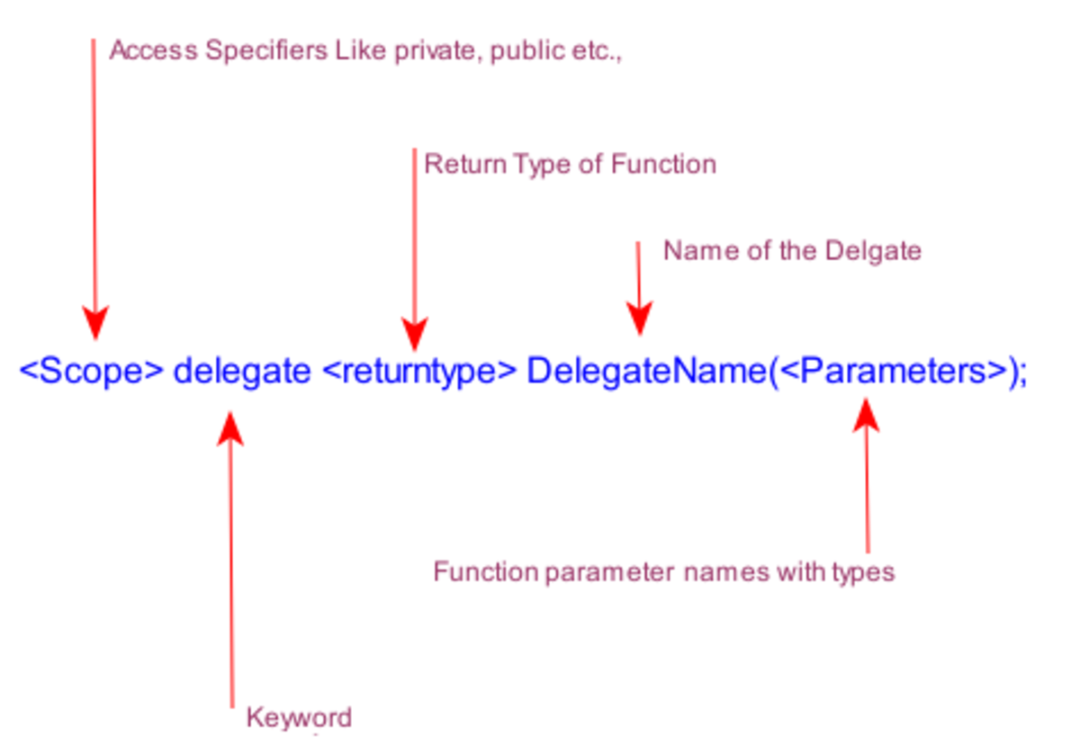 Creating and Using Simple Delegates in C# With a Program Example