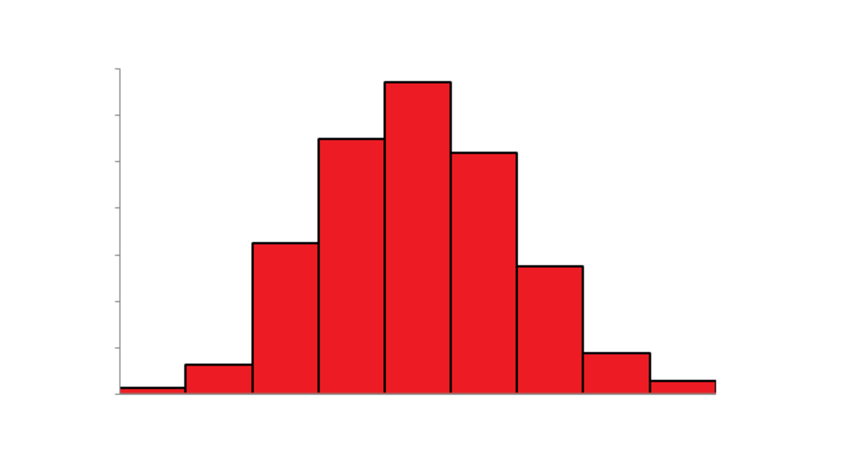 The illustration here is a histogram with a normal distribution. It was the famous statistician Karl Pearson who coined the term 'histogram.'  Early on, the term was used to refer to a common graphical representation in lectures on statistics.