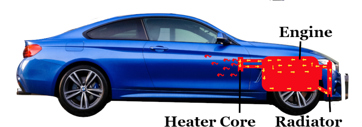 Your Vehicle's Engine Cooling System, Simply Explained