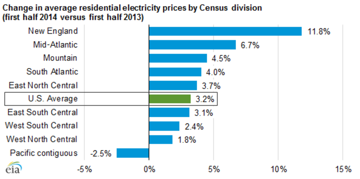 The Level Pay of Solar Versus the Rising Cost of Electricity