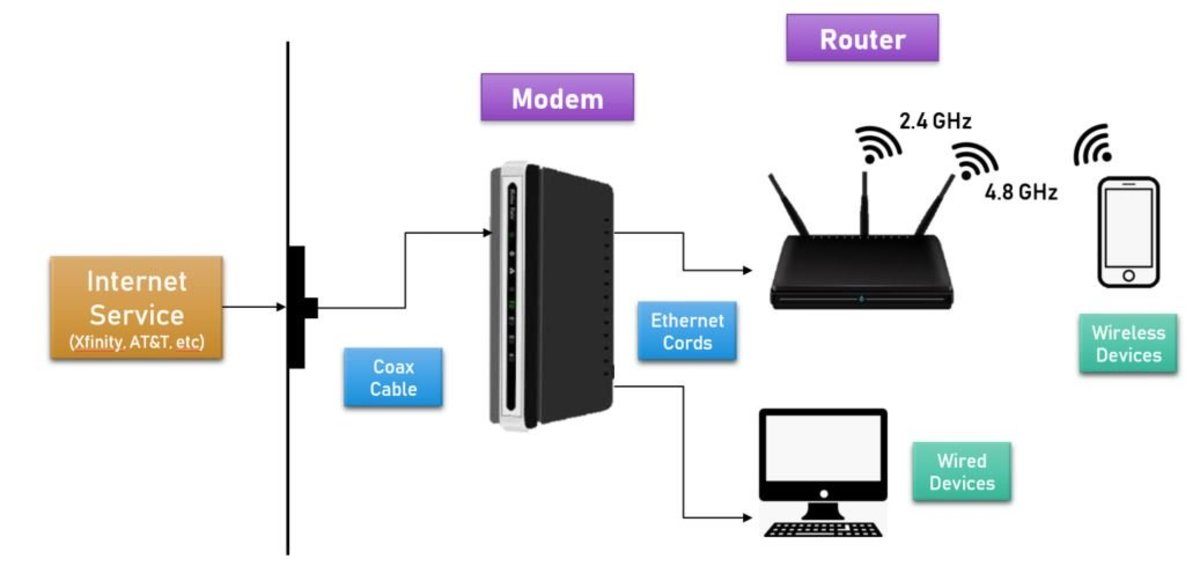 The Differences Between a Modem and a Router in Home WiFi ...