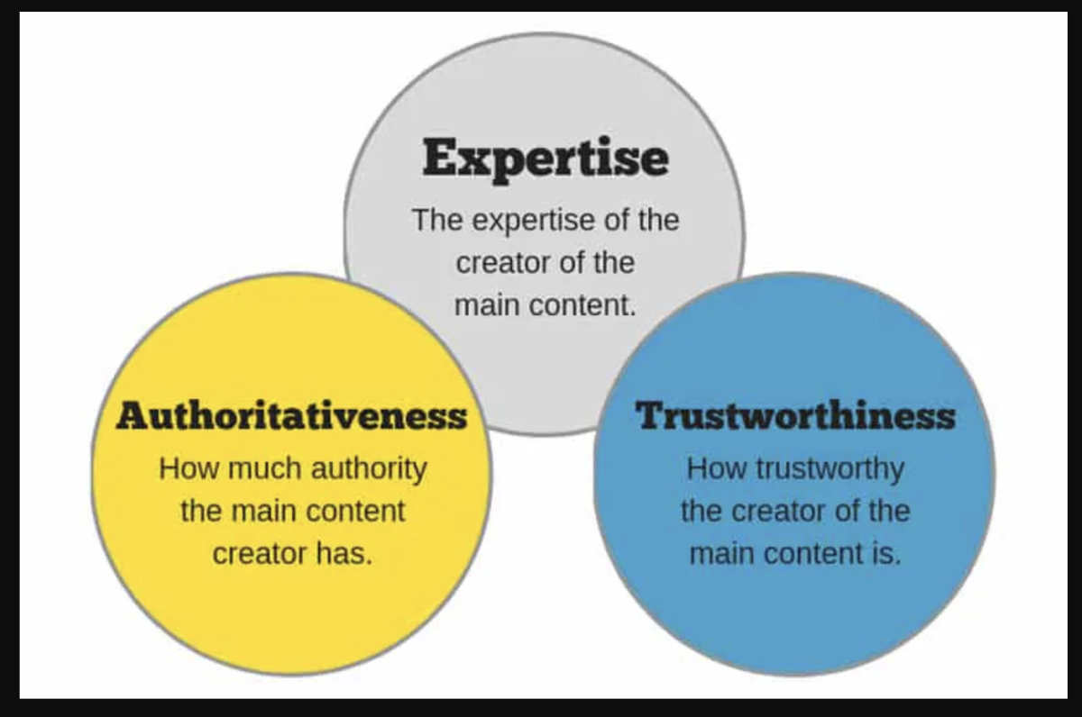 Authority Content to Build Your Business