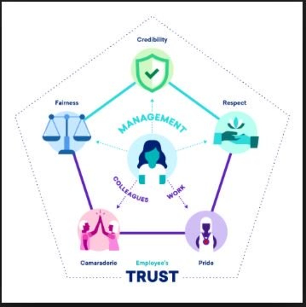 The Relationship Between Trust and Leadership in the Workplace