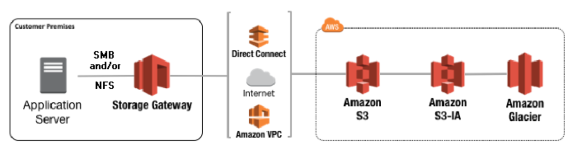 Confused by AWS Storage Gateway? Here's a 'Made Easy' Explanation