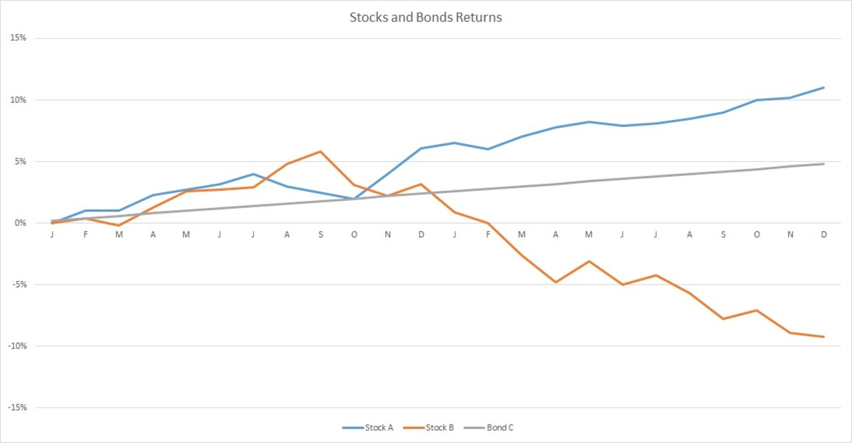Return from Stocks vs. Bonds