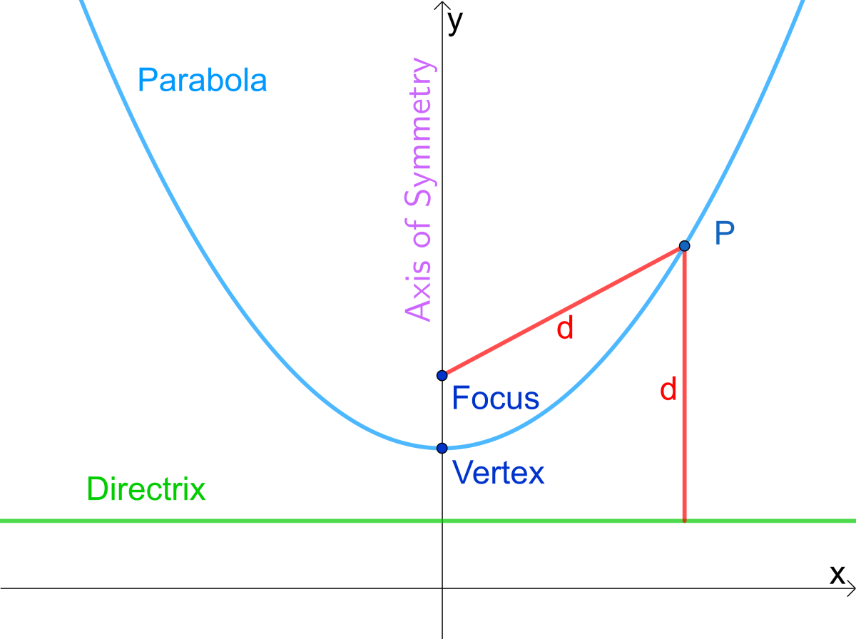Parabola Equations and Graphs, Directrix and Focus and How to Find Roots of Quadratic Equations