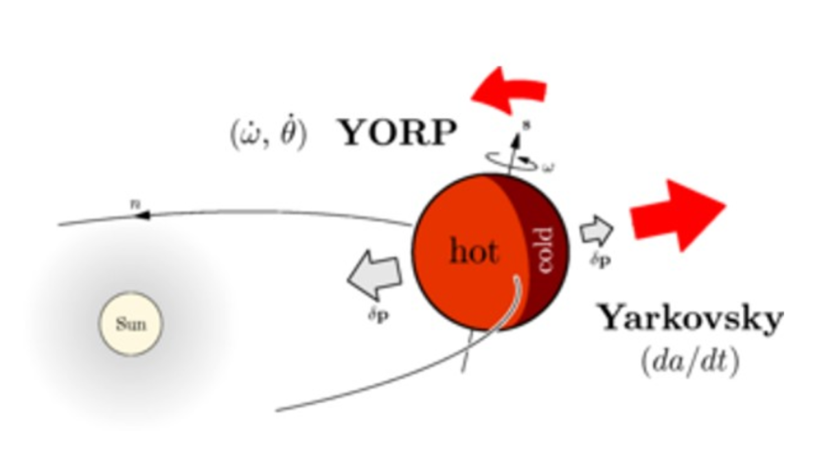 What Is the Yarkovsky Effect and the YORP Effect?