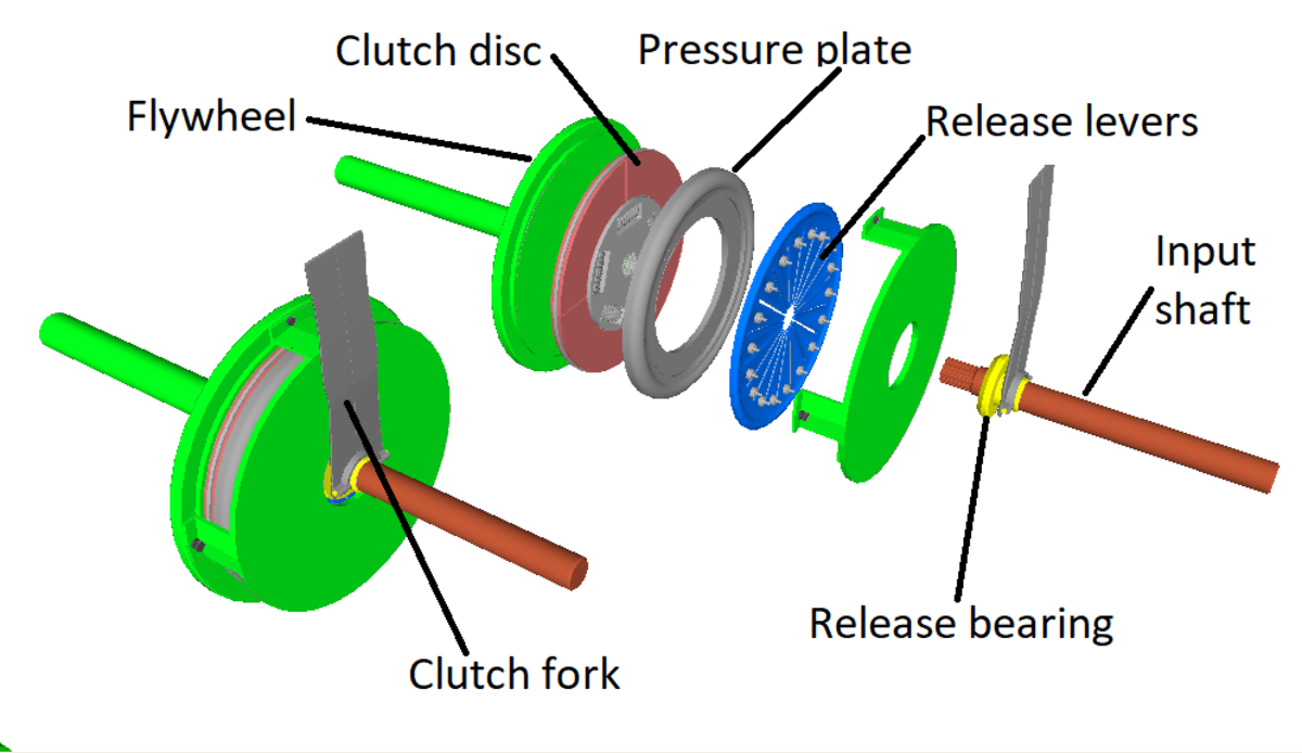 Clutch assembly components.