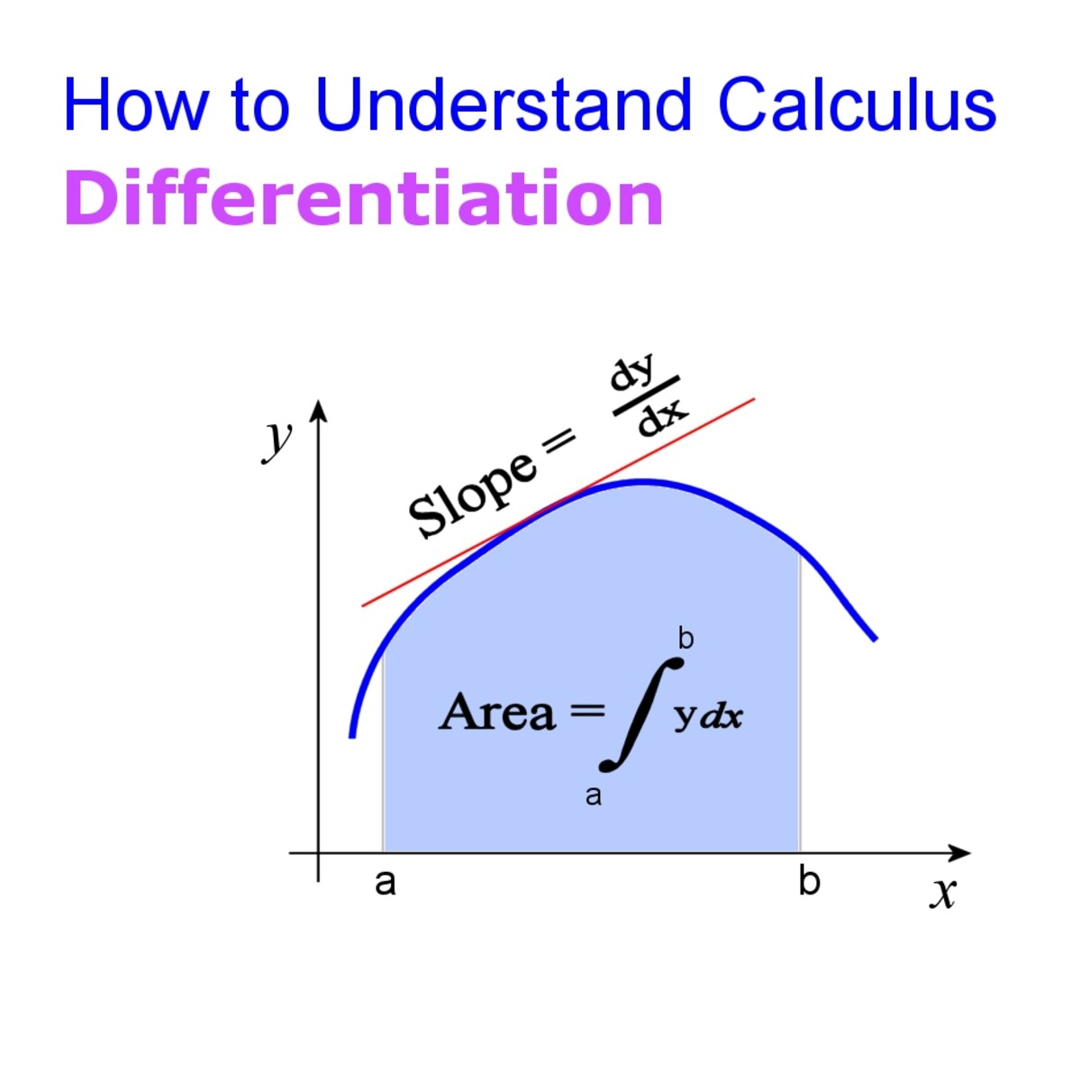 How to Understand Calculus: A Beginner's Guide to Limits and