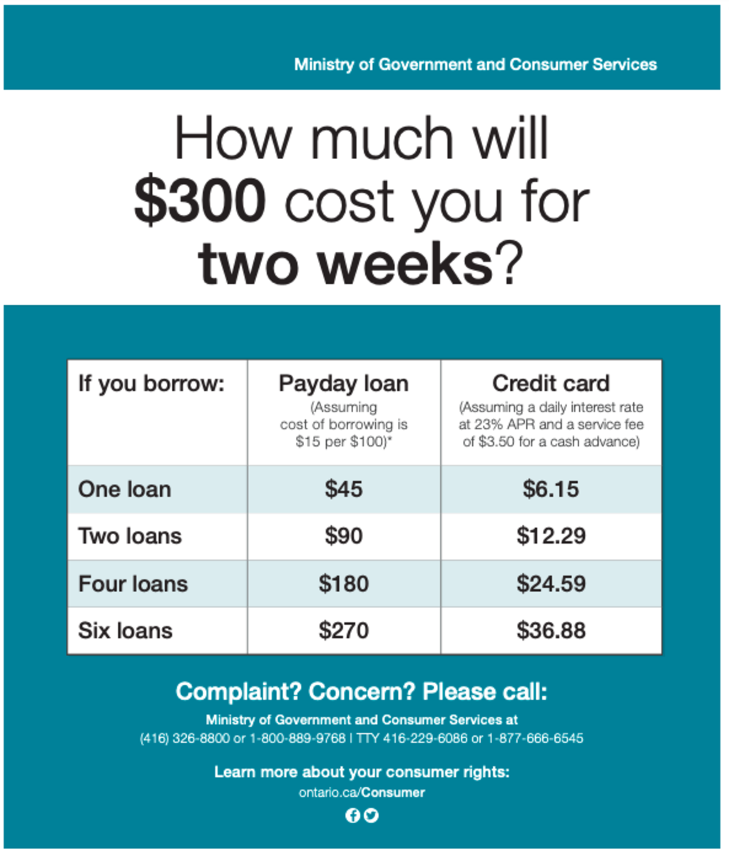 Credit cards are CHEAP compared to payday loans!
