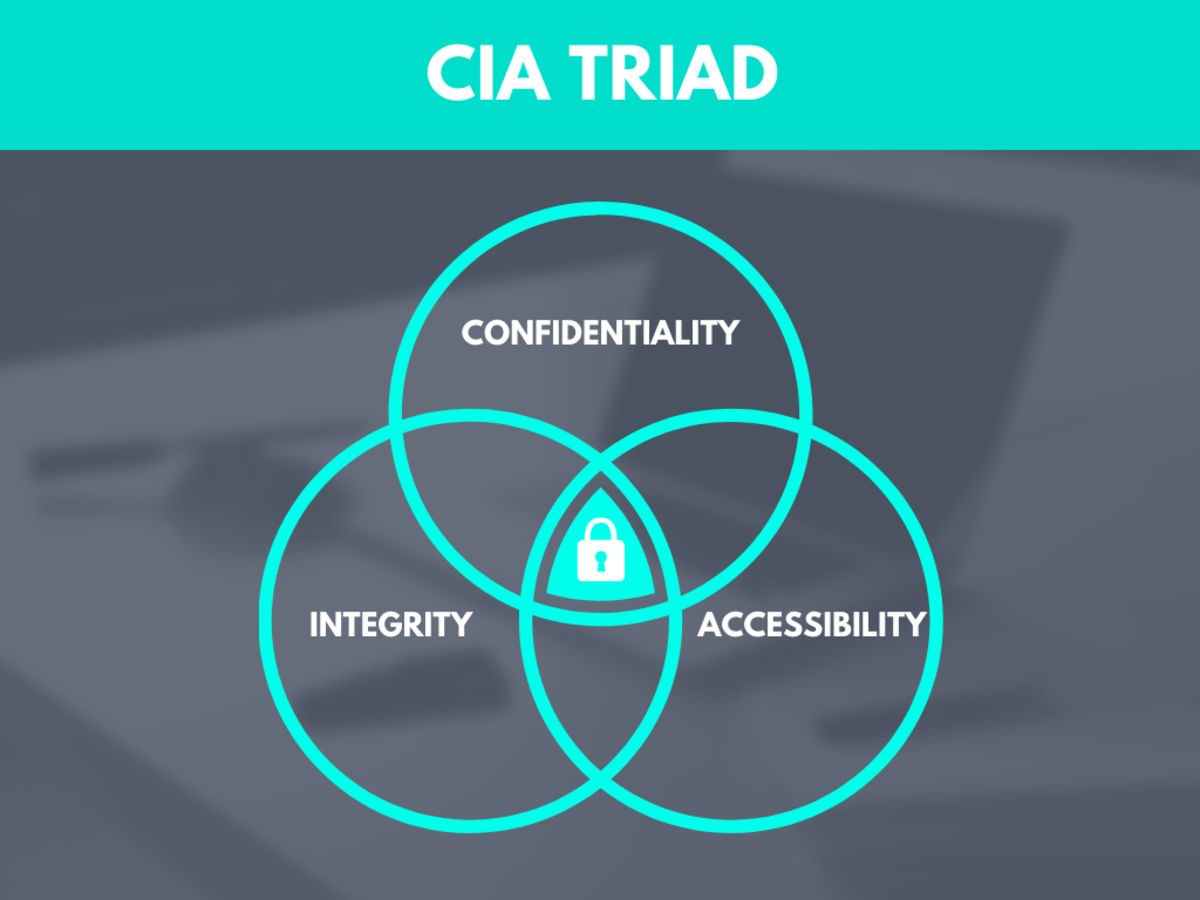 The three aspects of the CIA triad are confidentiality, integrity, and accessibility.