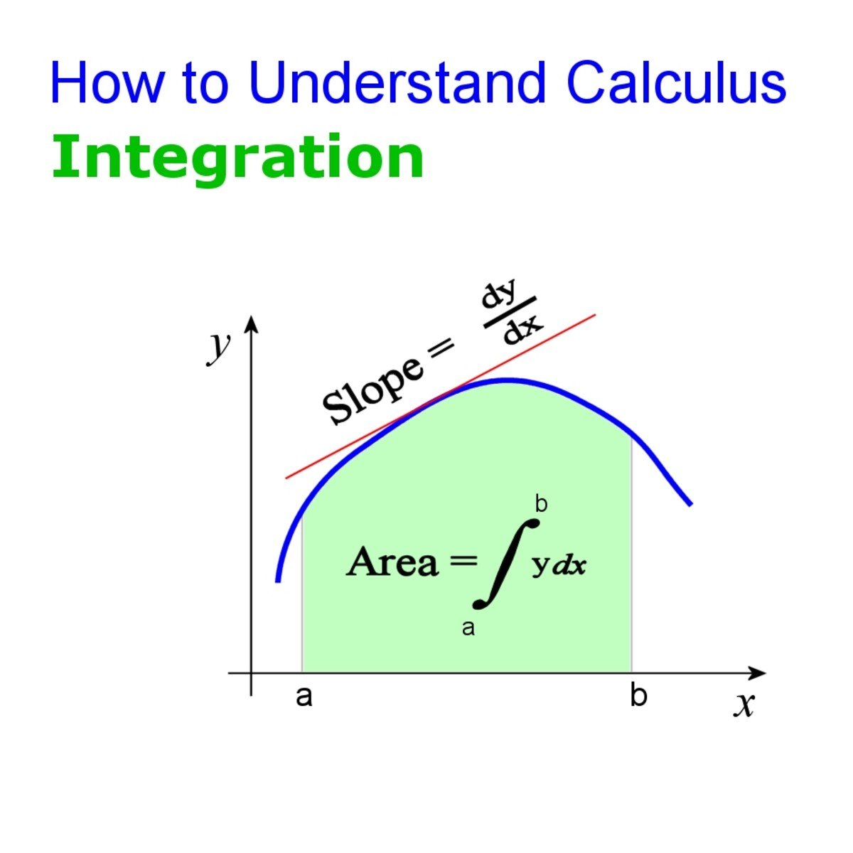 slope graph of integral calculus